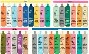Changement du code couleur frigorigène