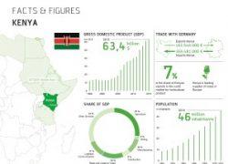 bitzer-ouvre-bureaux-kenya