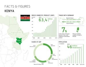 Bitzer ouvre des bureaux au Kenya