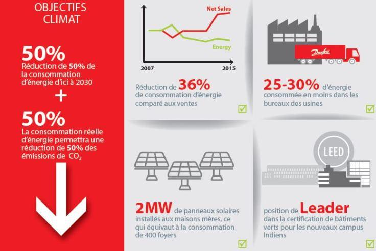 Danfoss rejoint l'initiative EP100